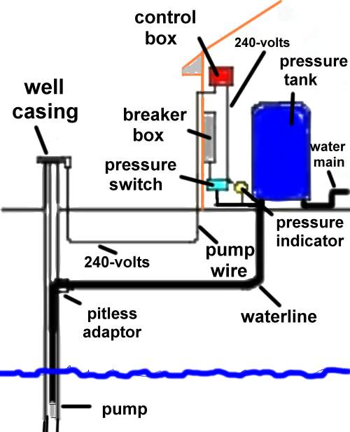 pump & well index we carry products to get water from the source outside to  its destination  the source can be a well, spring, cistern, holding tank or  city