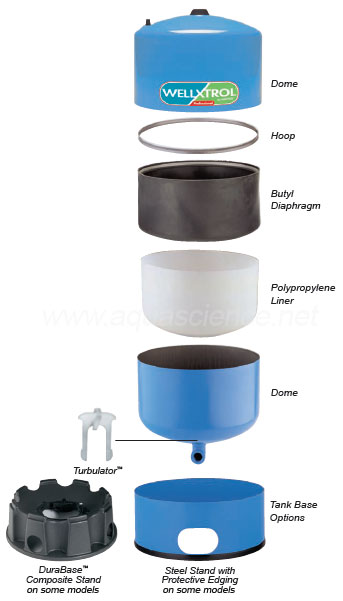 Wx 202 Cold Water Pressure Tank